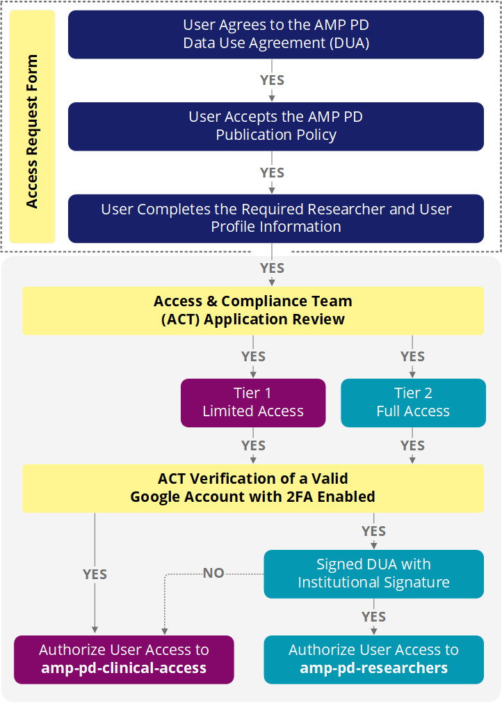 Full access request workflow - application submission and review process