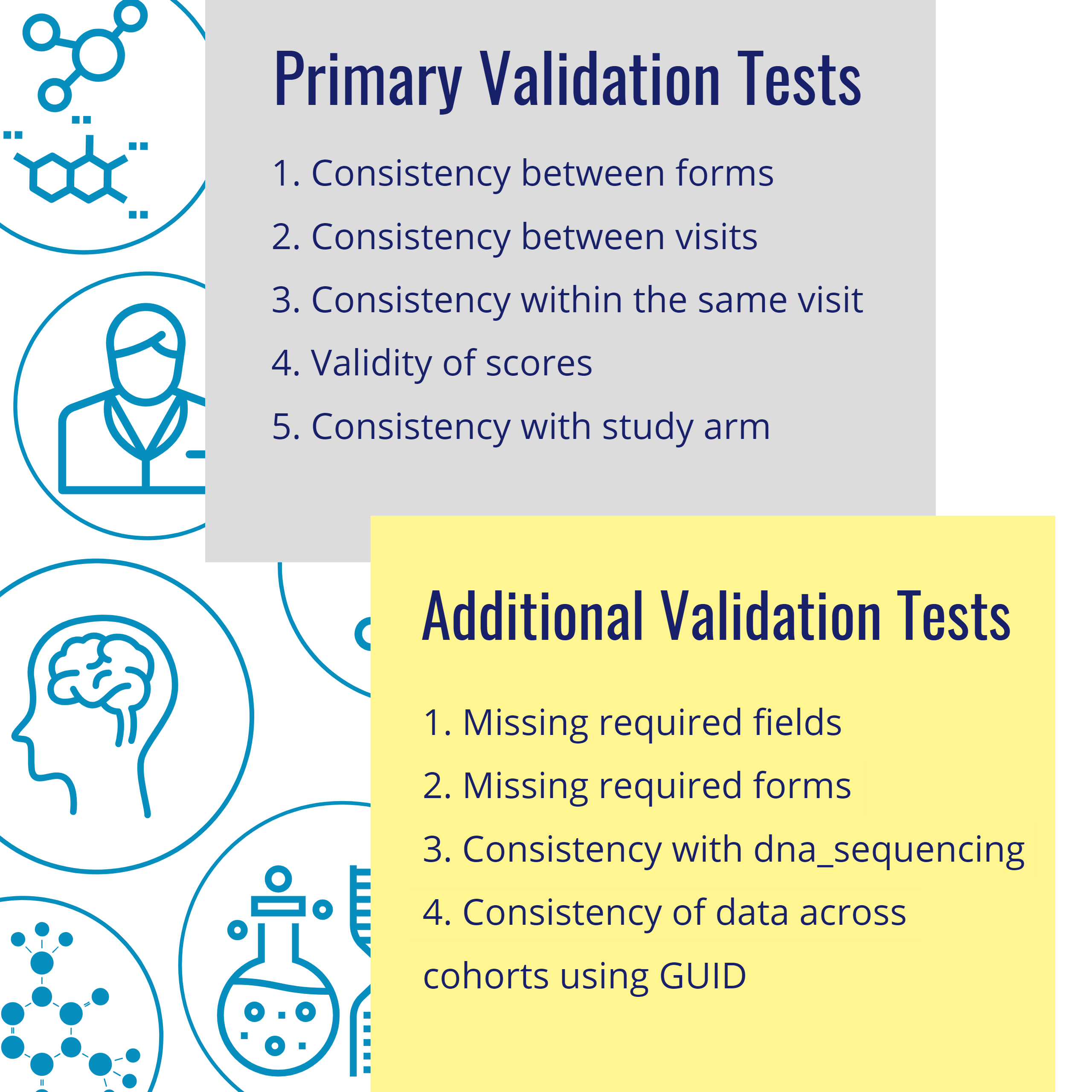 clinical data validation tests_primary and secondary