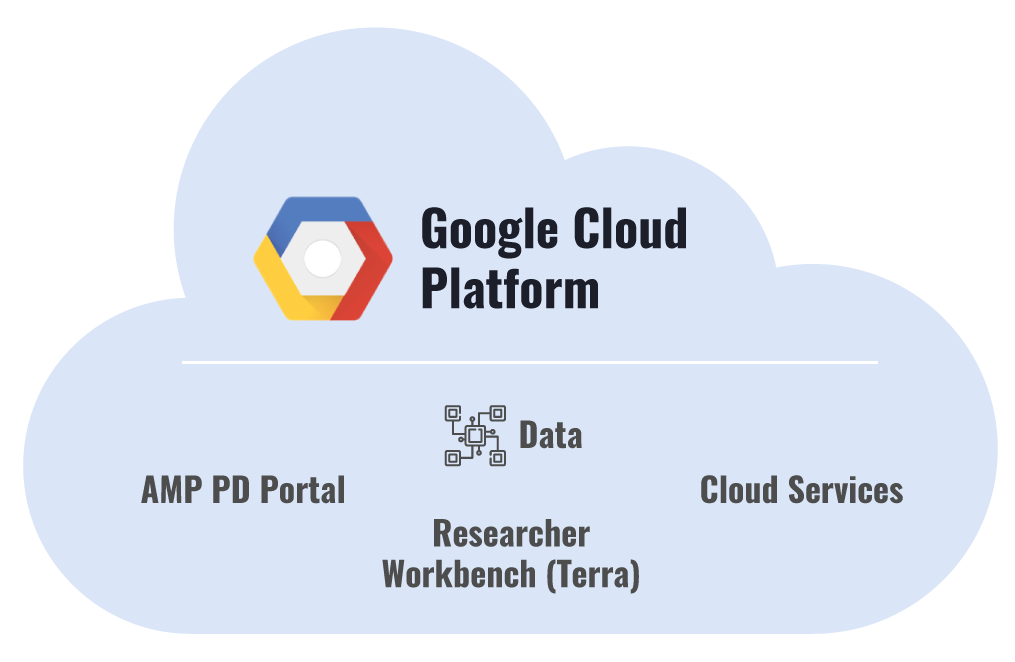 AMP PD Platform Elements - Cloud Diagram